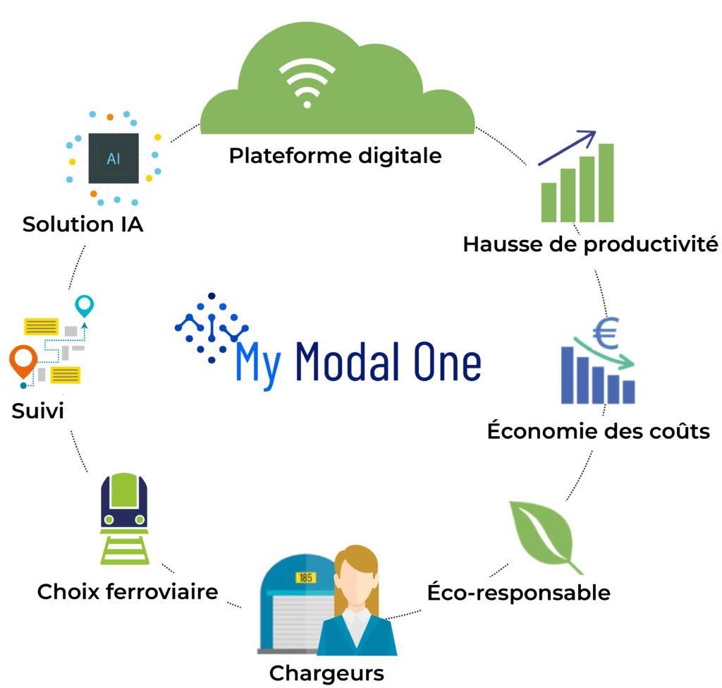 schema plateforme my modal one